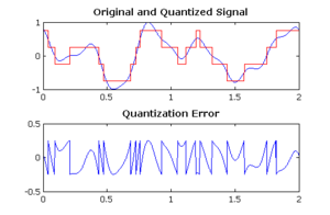 "Quantization (signal processing) - Quantization noise for a 2-bit ADC operating at infinite sample rate. The difference between the blue and red signals in the upper graph is the quantization error, which is ""added"" to the quantized signal and is the source of noise."