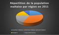 Répartition de la population maltaise par région en 2011.png
