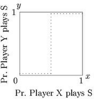 Best response - Figure 1. Reaction correspondence for player Y in the Stag Hunt game.
