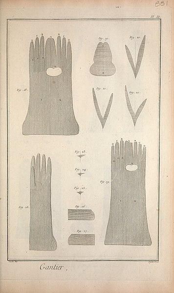 File:Recueil de planches, sur les sciences, les arts libéraux, et les arts méchaniques - avec leur explication (1765) (14597933097).jpg