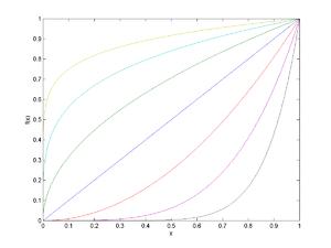 از بالا به پائین: x1/8, x1/4, x1/2, x1, x2, x4, x8.