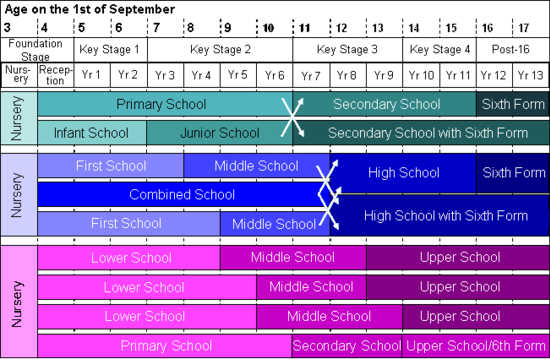 A diagram showing which school types correspond to which year groups, and which follow on from which.