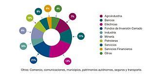 La Paz Stock Exchange - Image: Sectores participantes