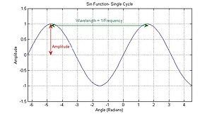 English: Simple Sine Graph with description
