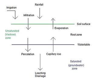 Soil salinity control - Water balance factors in the soil