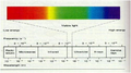 Spectrum of light.png