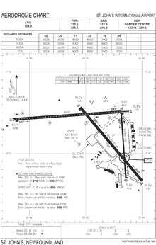 Transport Canada airport diagram