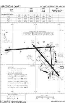 Diagramma dell'aeroporto dei trasporti in Canada
