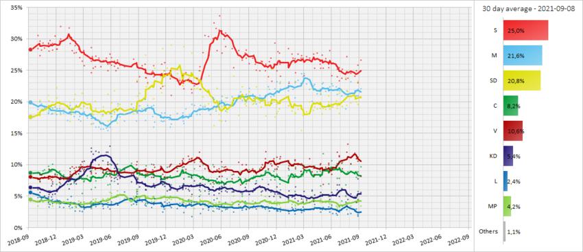 2022 Swedish General Election Wikipedia