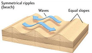 Wave-formed ripple - Symmetrical ripple