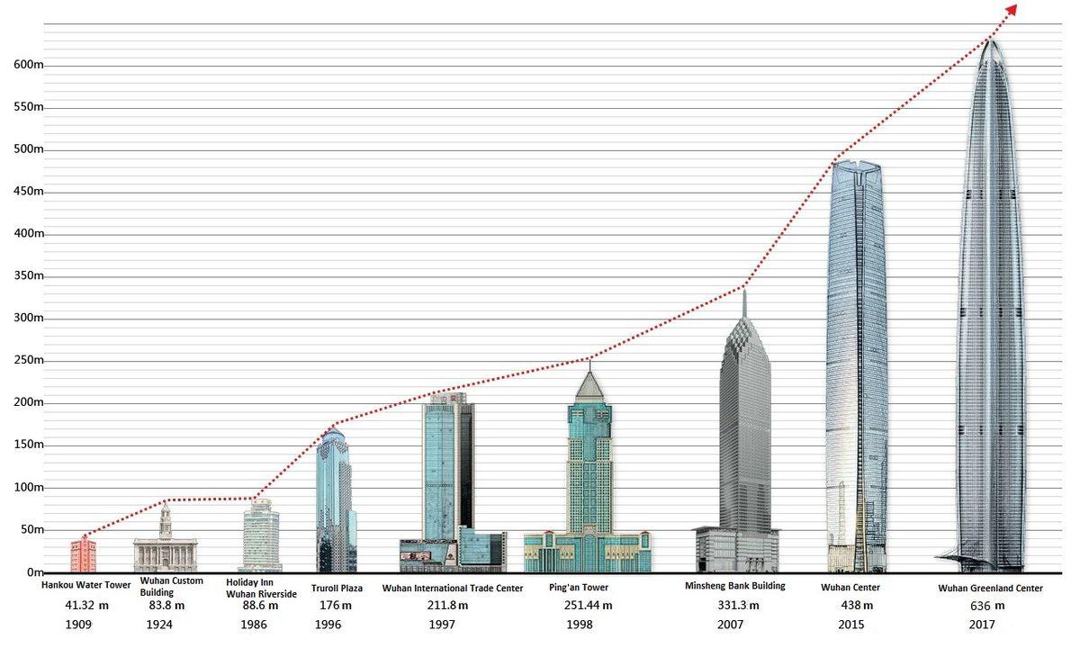 List Of Tallest Buildings In Wuhan Wikipedia