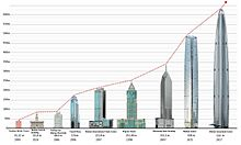 List Of Tallest Buildings In Wuhan Wikipedia