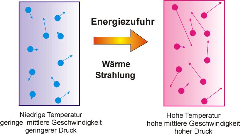 Thermische Energie Definition