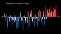 Temperature Bar Chart Asia-Russia-Kalmyk-1901-2020--2021-07-13.png