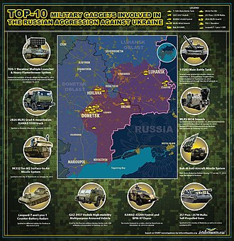 Russian military intervention in Ukraine (2014–present) - Some of the military equipment being used in the Donbass War