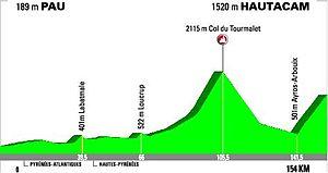 L'Étape du Tour - 2008 Tour de France Stage 10 profile