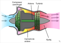 200px-Turbojet_operation-_centrifugal_fl