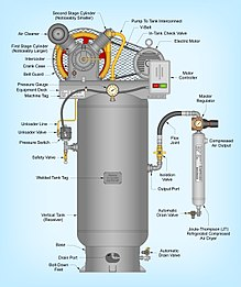 Air compressor - Wikipedia
