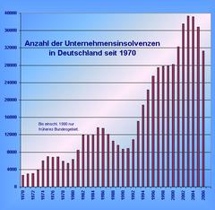 Entwicklung der unternehmensinsolvenzen in deutschland seit 1970