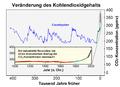 Verlauf Kohlendioxidgehalt-2012-08-05.png
