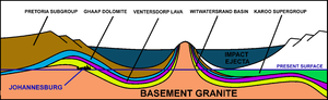 "Vredefort crater - A schematic diagram of a NE (left) to SW (right) cross-section through the 2020 million year old Vredefort impact crater and how it distorted the contemporary geological structures. The present erosion level is shown. Johannesburg is located where the Witwatersrand Basin (the yellow layer) is exposed at the ""present surface"" line, just inside the crater rim, on the left. Not to scale."