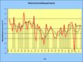 Weltwirtschaftswachstum.png