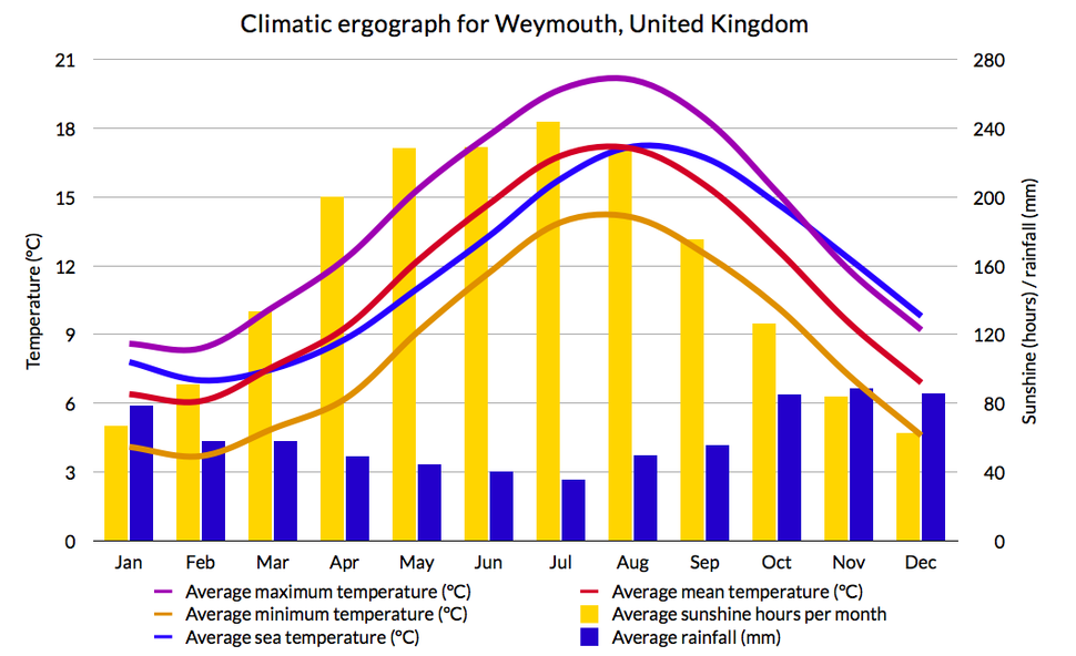 Weymouth Climatic Graph
