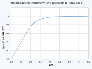 Skin effect - The internal inductance of round wire vs. the ratio of skin depth to radius.  The inductance asymptotically approaches (μ / 8π) H/m for large skin depth.  The internal inductance is associated with the magnetic field inside the wire.  As skin depth becomes small, the inductance goes linearly to zero.