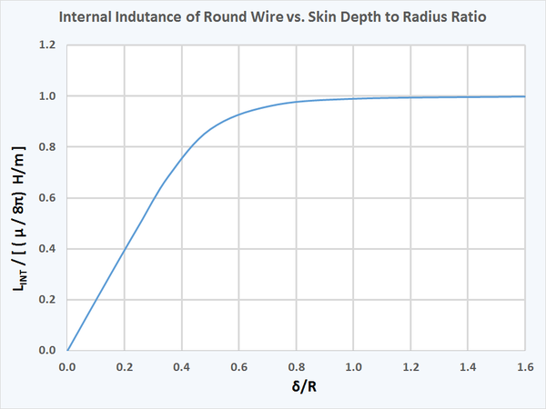 The internal component of a round wire's inductance vs. the ratio of skin depth to radius. That component of the self inductance is reduced below m / 8p as the skin depth becomes small (as frequency increases). Wire Internal Inductance.png