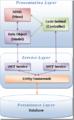 Xomega Framework Overview.png