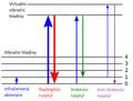 Znázornění vibračních energetických hladin.png