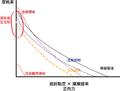 潤滑添加劑vs摩耗率.png