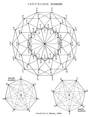 Tonality diamond - A lattice showing a mapping of the 15 limit diamond.