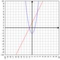 2x^2-2 und 2x+2 Graphen.png
