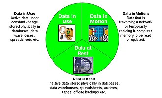 Data at rest - Figure 1: The 3 states of data.