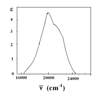 Absorption spectrum of cobalt(II) hexahydrate