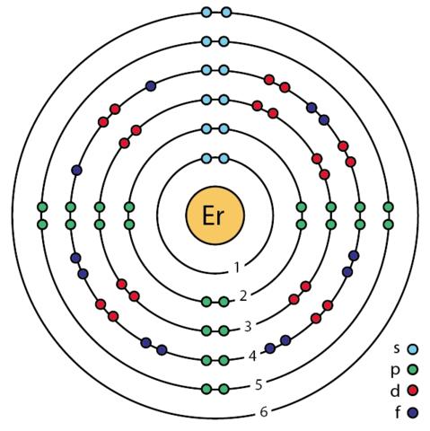 Erbium Bohr Diagram Complete Wiring Diagrams