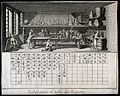 A chemical laboratory and a table of chemical relations. Eng Wellcome V0025578.jpg