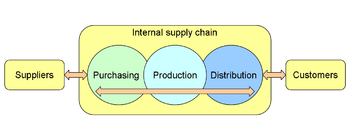 English: An illustration of a company's supply...