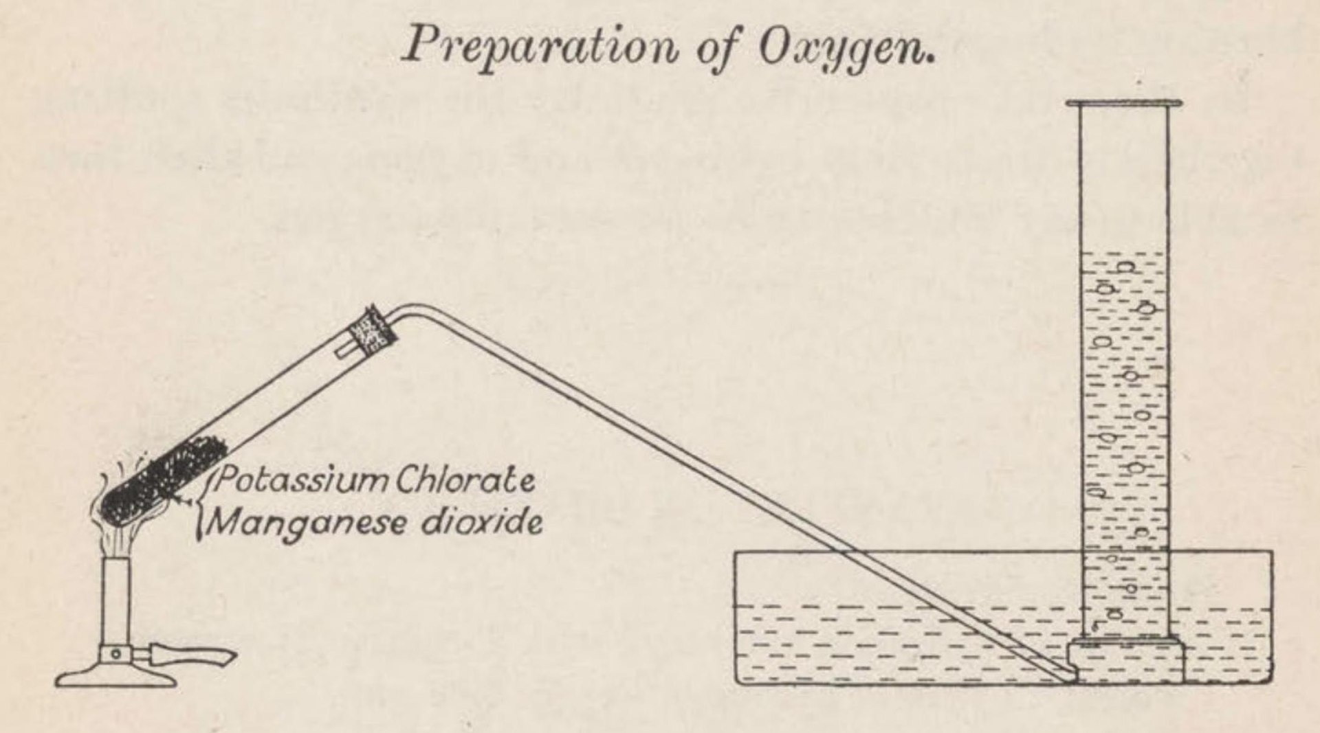 An experiment setup with test tubes to prepare oxygen