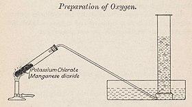 Zestaw do eksperymentu z probówkami do przygotowania tlenu