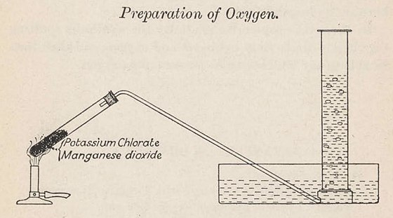 An experiment setup for preparation of oxygen in academic laboratories A setup for preparation of Oxygen.jpg
