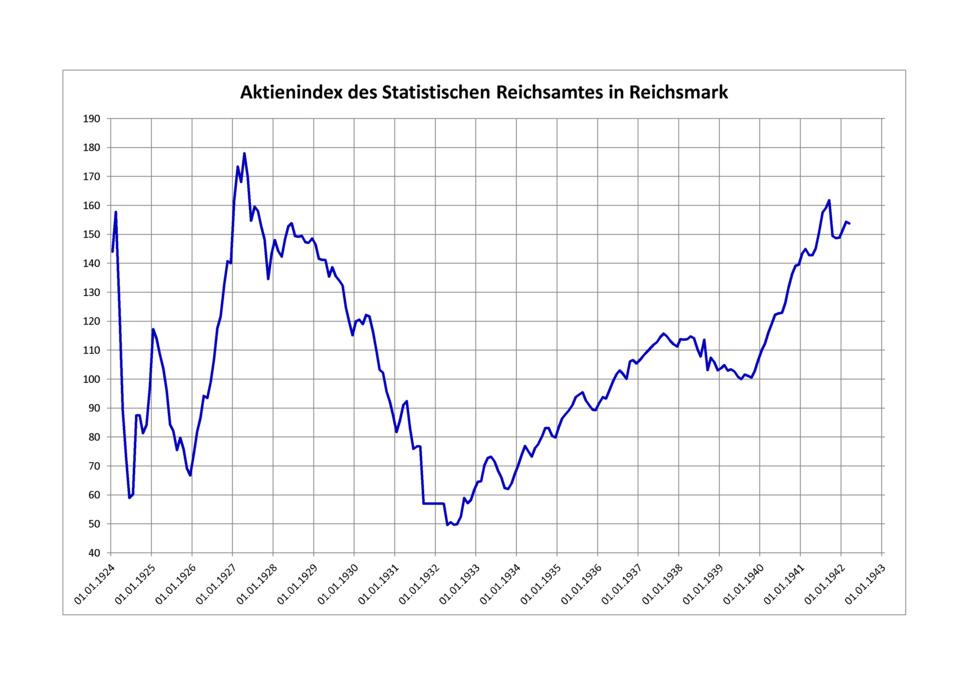 Aktienindex des Statistischen Reichsamtes in Reichsmark
