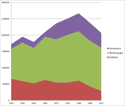 The Population Of Staten Islande
