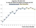 Argentina PBI 2003-2019.png