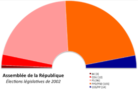 Image illustrative de l'article Élections législatives portugaises de 2002