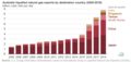 Australia liquefied natural gas exports by destination country in 2005 through 2018 (48519081436).png