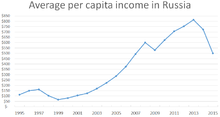 Average Per Capita Income In Russia Dollars 1995 2017