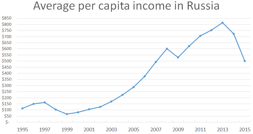 Average per capita income in Russia, 1995-2015