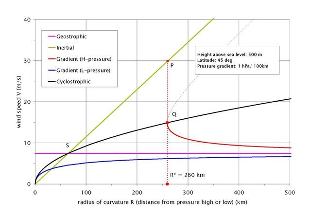File:Balanced flow speeds pdf - Wikimedia Commons